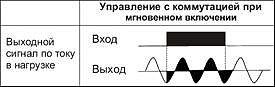 Диаграмма срабатывания ТТР KIPPRIBOR мгновенного включения