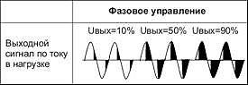 Диаграмма срабатывания ТТР KIPPRIBOR с фазовым управлением